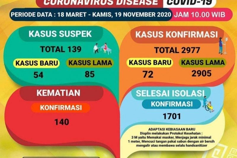 Jumlah kasus COVID-19 di Lampung hampir 3.000, meninggal 140 orang