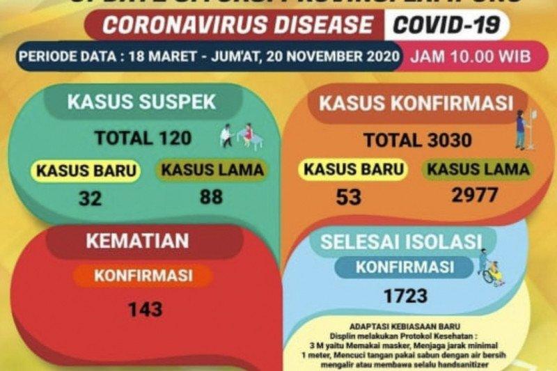 Kasus meninggal akibat COVID-19 di Lampung bertambah tiga orang