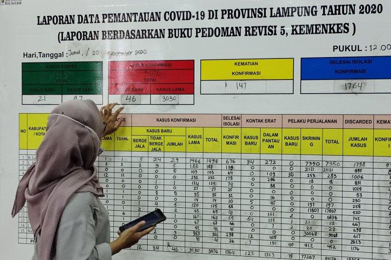 Kasus COVID Lampung bertambah 46, jumlah total naik jadi 3.076 kasus