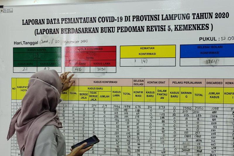 Kasus meninggal dunia akibat COVID-19 di Lampung bertambah 6, total 154 kasus