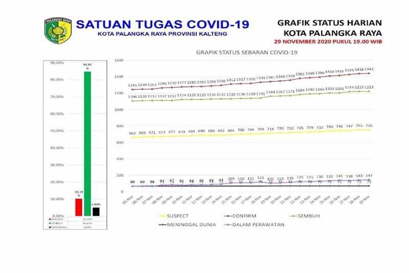 Tingkat kesembuhan pasien COVID-19 di Palangka Raya capai 84,81 persen