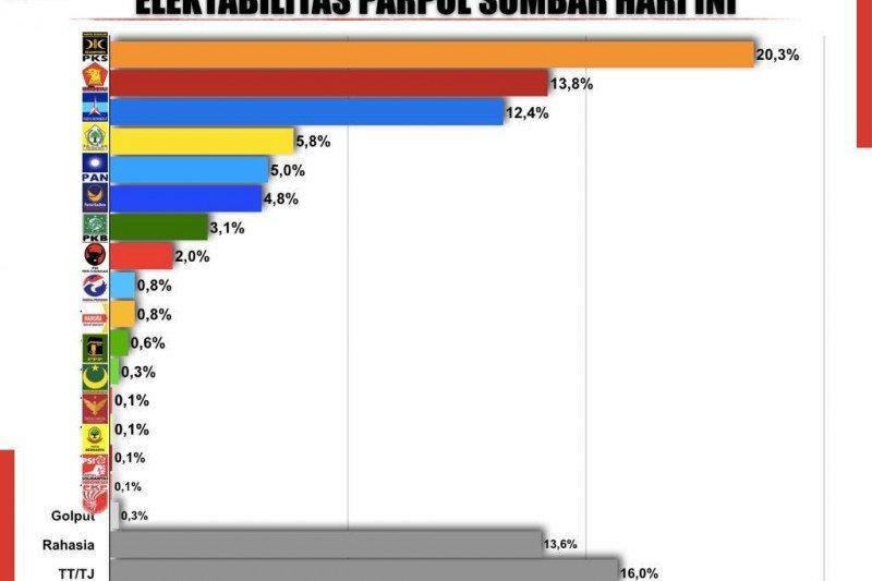 Survei: PKS geser posisi Gerindra jadi partai paling unggul di Sumbar