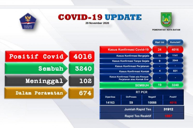Ada tambahan 24 warga Batam terinfeksi COVID-19