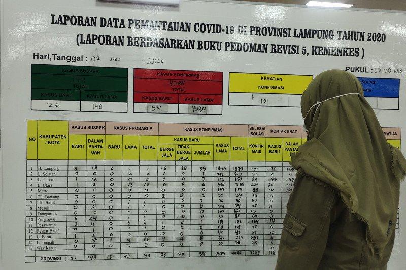 Kasus harian COVID-19 Lampung bertambah 54, jumlah totalnya jadi 4.088