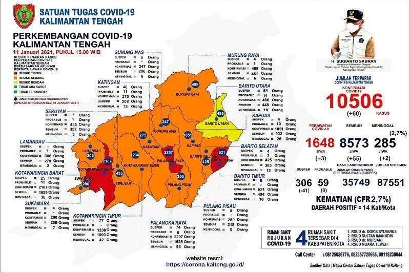 Tiga daerah di Kalteng zona merah terkait risiko kenaikan kasus COVID-19