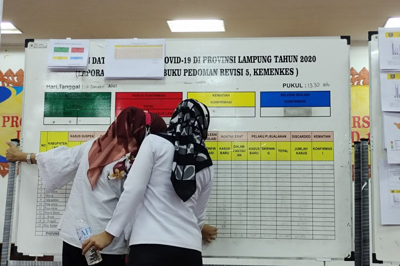 Kasus COVID-19 Lampung bertambah 108, terbanyak di Bandarlampung dan Lampung Timur