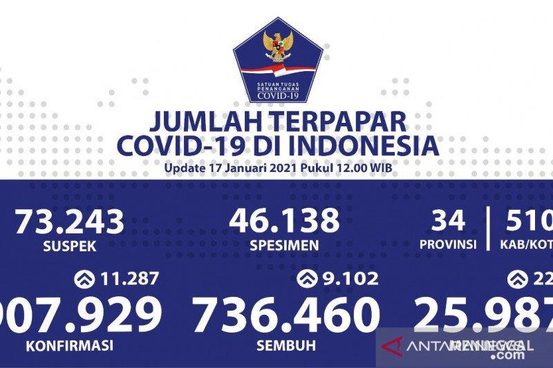 Positif COVID-19 Indonesia bertambah 11.287 kasu, meninggal tambah 220 jiwa