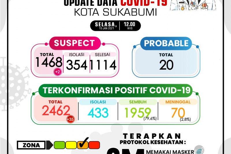 Klaster keluarga jadi penyumbang tertinggi kasus COVID-19 Sukabumi