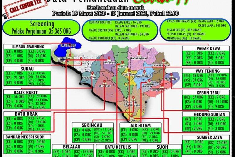 Kasus COVID-19 di Lampung Barat bertambah 16 orang