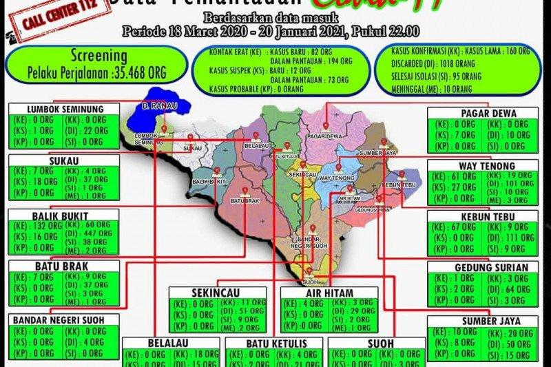 Tidak ada penambahan kasus COVID-19 di Kabupaten Lampung Barat