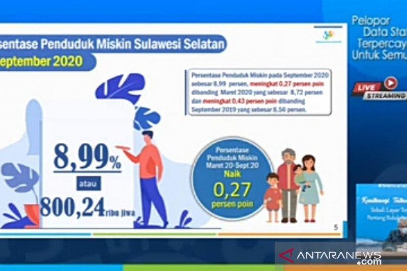BPS : Penduduk miskin di Sulsel bertambah 23.410 orang