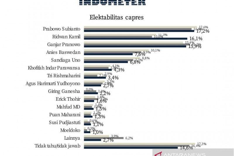Survei sebut Prabowo tetap kokoh, Ridwan Kamil salip Ganjar Pranowo
