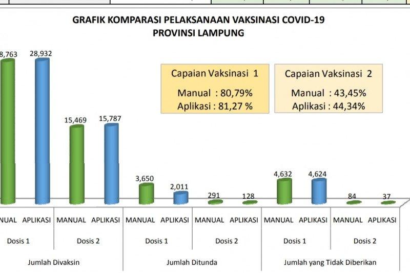 28.763 nakes Lampung telah divaksinasi COVID-19 selama lima minggu terakhir