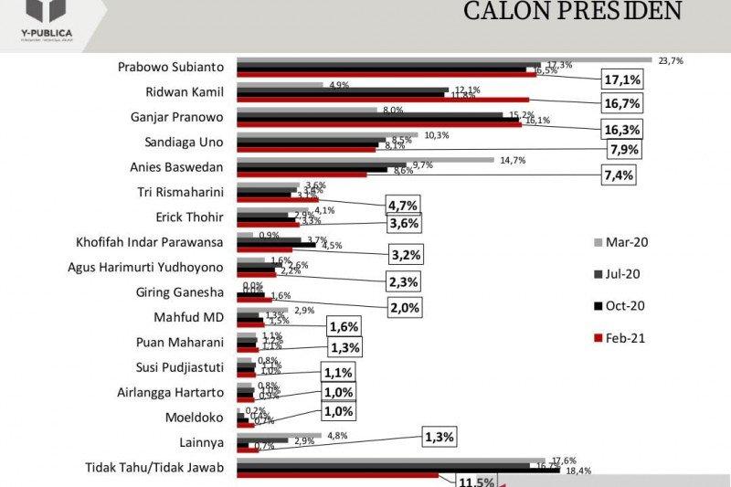 Survei sebut elektabilitas Prabowo teratas, Ridwan Kamil salip Ganjar