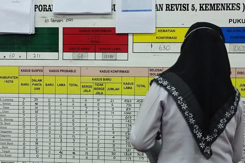 Kasus COVID-19 di Lampung bertambah 68