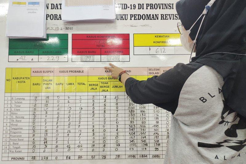 Kemarin kasus harian COVID-19 Lampung bertambah 82 orang