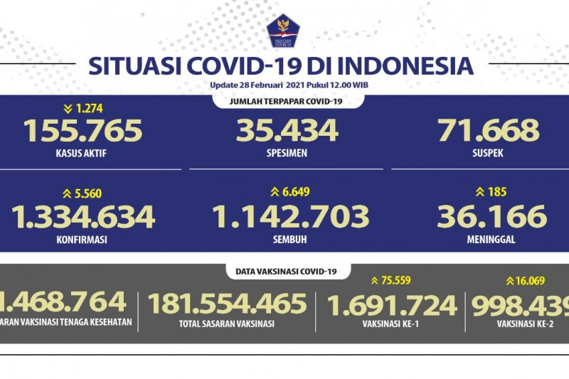 Kabar baik, pasien sembuh dari COVID-19 bertambah 6.649 orang