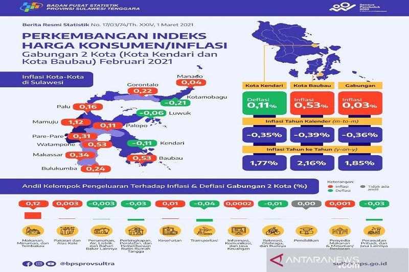 Februari, Inflasi gabungan Kendari dan Baubau 0,03 persen