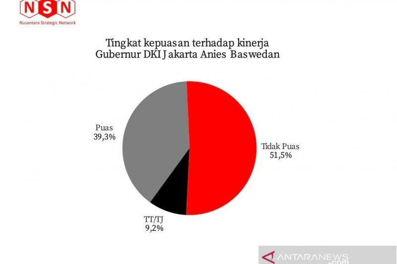 Survei NSN: Tingkat kepuasan kepada Anies Baswedan capai 39,3 persen