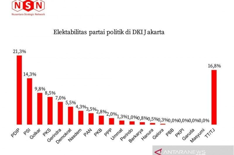 Survei NSN: PDIP dan PSI berjaya di DKI Jakarta