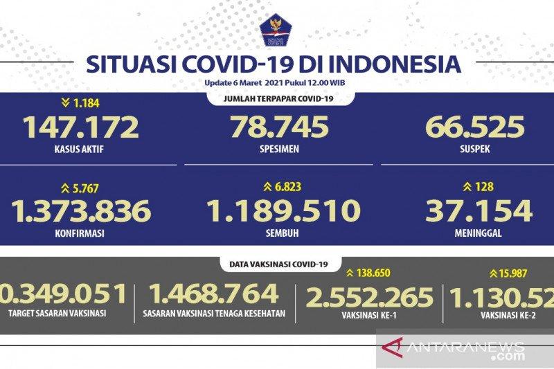 2.552.265 orang sudah vaksinasi COVID-19