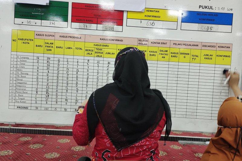 Kasus COVID-19 Lampung bertambah 53 orang, total jadi 12.907 kasus