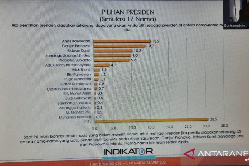 Anies Baswedan jadi presiden pilihan terbanyak anak muda di Indonesia
