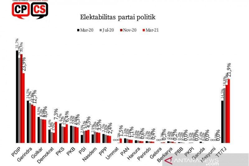 Survei CPCS: Elektabilitas Partai Demokrat naik, PDIP turun