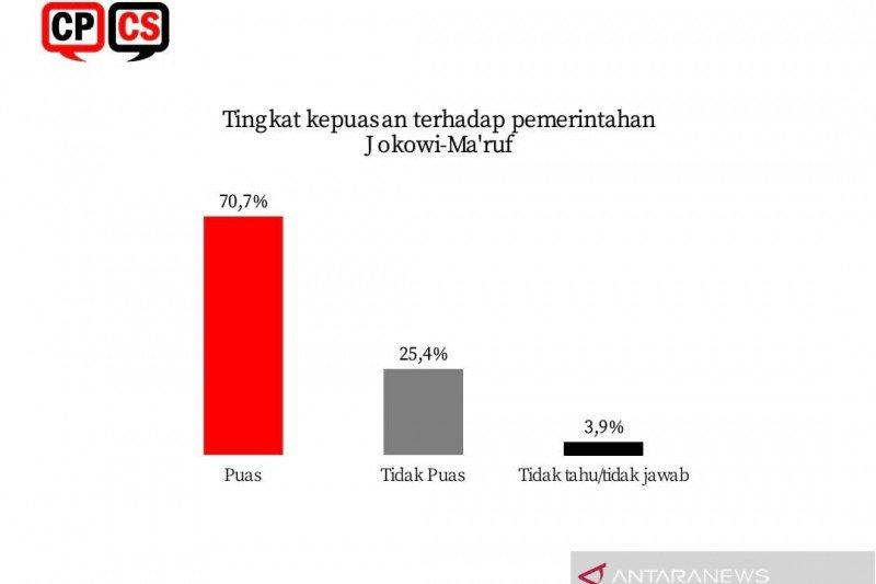 Hasil Survei CPCS: Kepuasan publik terhadap Jokowi-Ma'ruf capai 70,7 persen