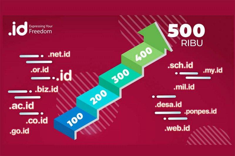 PANDI: Pengguna nama domain .id capai 500.000