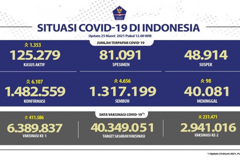 Kasus positif COVID-19 bertambah 6.107 dan sembuh 4.656 orang