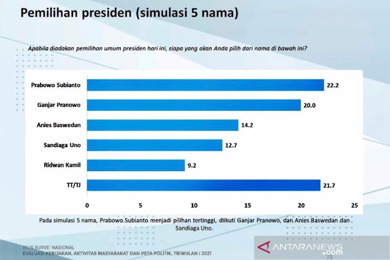 Survei Charta Politika: Prabowo diunggulkan jadi calon presiden