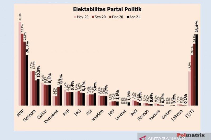 Survei: PDIP-Gerindra pimpin elektabilitas parpol