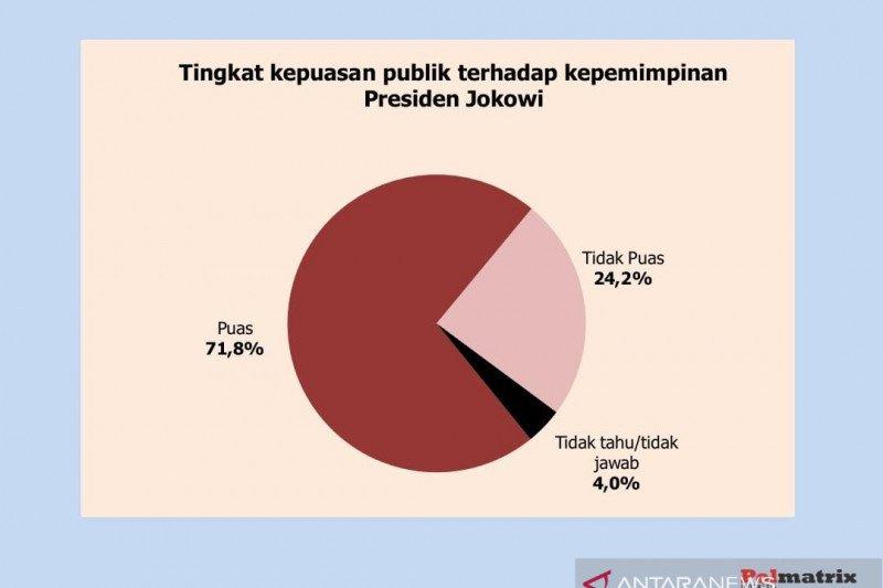 Publik percaya Indonesia maju dipimpin Joko Widodo, sebut survei Polmatrix