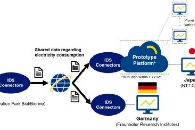Platform prototipe NTT Com dengan aman membagikan data terkait emisi CO2 dari Swiss ke situs-situs di Jerman dan Jepang