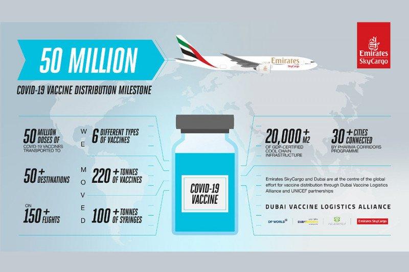 Emirates telah angkut 50 juta dosis vaksin corona ke seluruh dunia