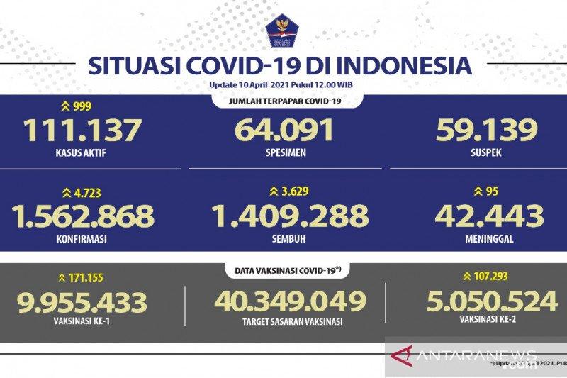 9.955.433 warga RI telah jalani vaksinasi