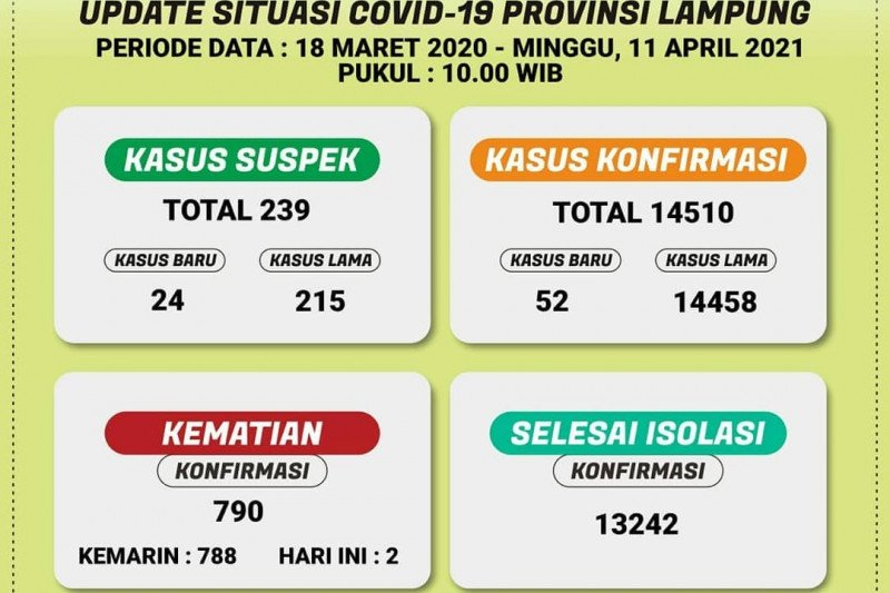 Pasien positif COVID-19 di Lampung terus bertambah, kini jumlah total jadi 14.510 kasus