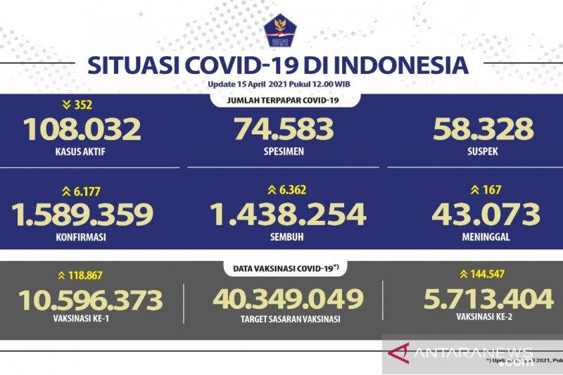Total 5.713.404 warga Indonesia telah terima dosis vaksin lengkap