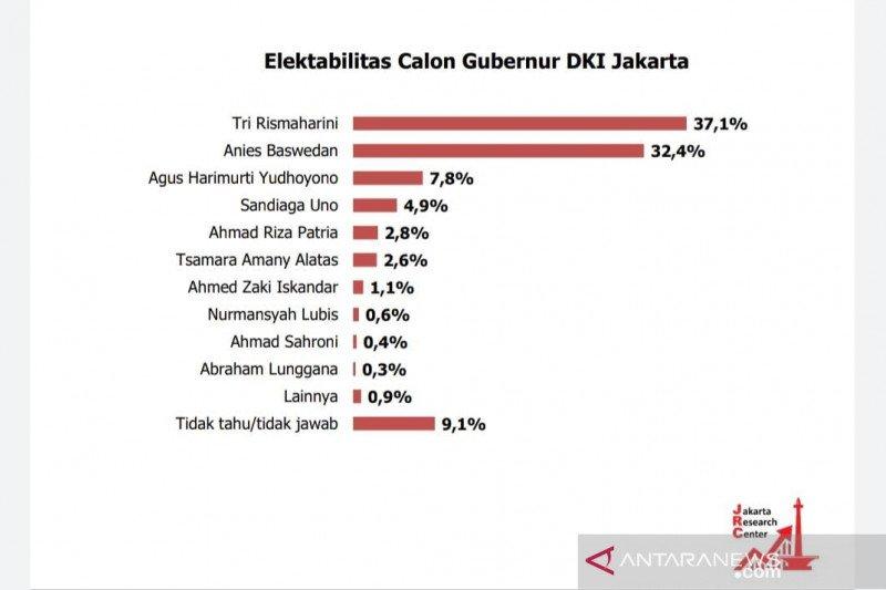 Survei pilkada menunjukkan elektabilitas Risma ungguli Anies Baswedan