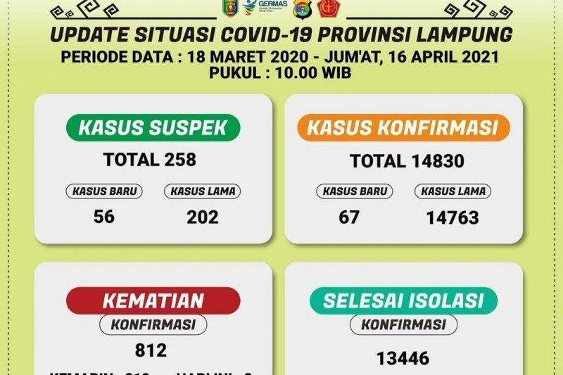 Kasus COVID-19 Lampung bertambah 67 orang total 14.830 kasus