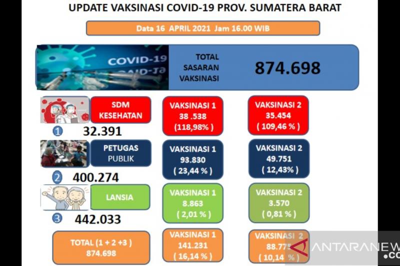 Capaian vaksinasi COVID-19 lansia Sumbar rendah diduga karena hoaks