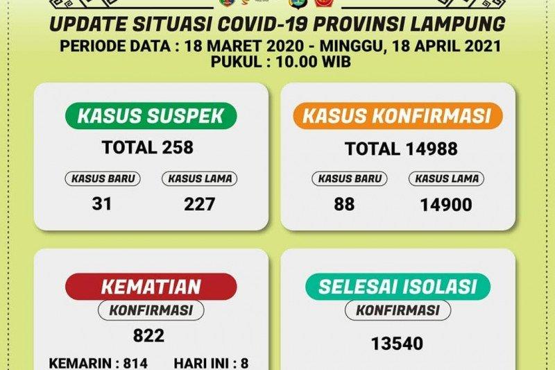 Dinkes sebut pasien COVID-19 di Lampung bertambah 88 orang