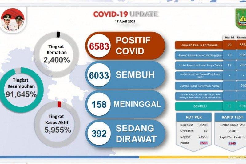 Di Batam 6.583 warga positif COVID-19