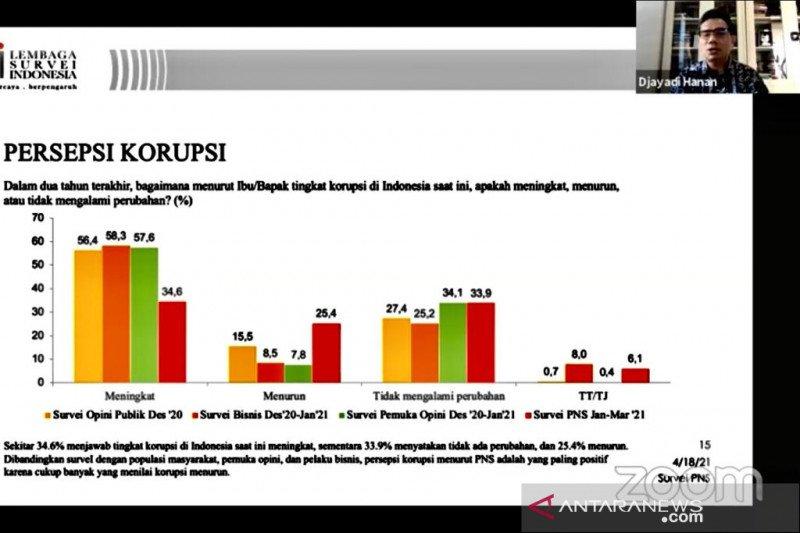Survei LSI: Mayoritas PNS sebut korupsi di Indonesia makin memburuk