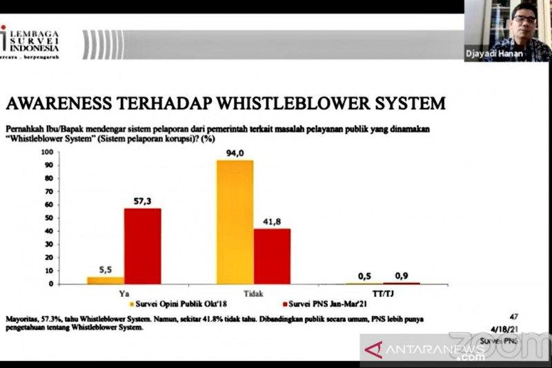 """LSI dorong pemerintah tingkatkan pemahaman PNS soal tata cara """"whistleblower"""""""