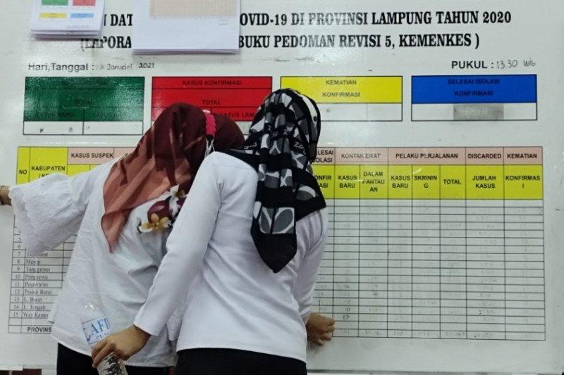 Kasus positif COVID-19 di Lampung bertambah 88 orang