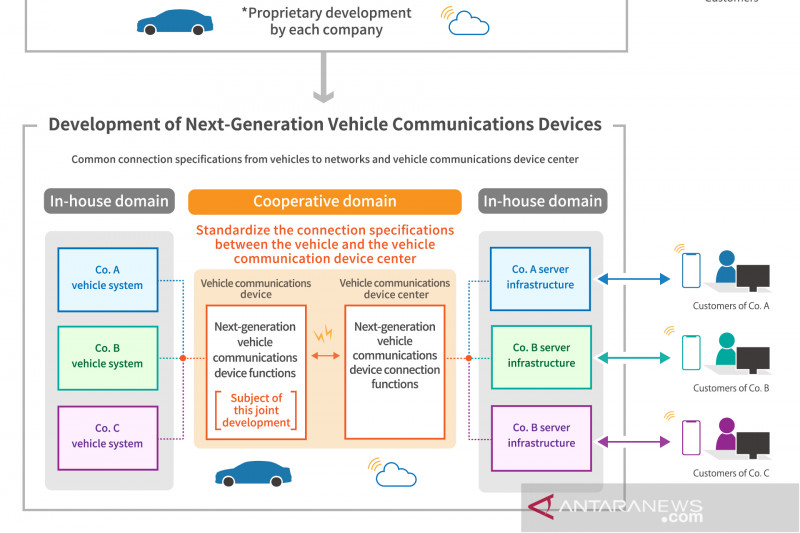 Sejumlah otomotif Jepang teken kerja sama mobil terkoneksi