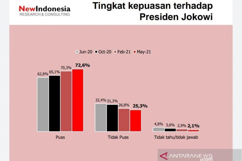 Survei: Tingkat kepuasan publik kepada Presiden Joko Widodo meningkat