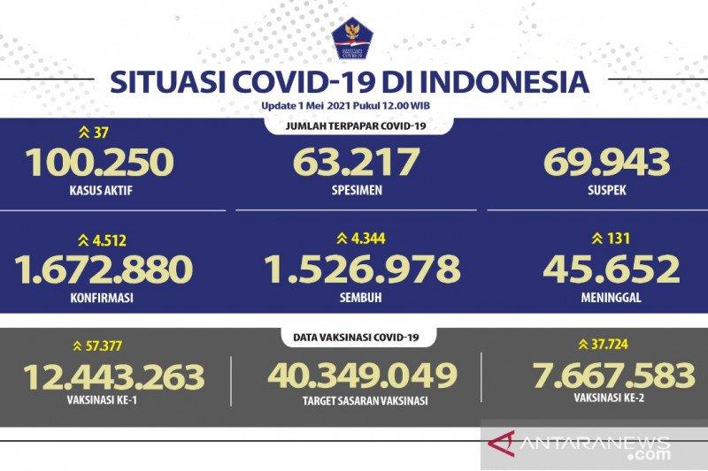 Kasus konfirmasi COVID-19 bertambah 4.513 sembuh 4.344 orang